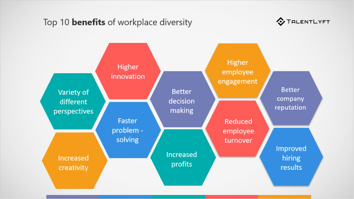 Diversity in the workplace business plan