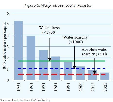 Pakistan Water Security
